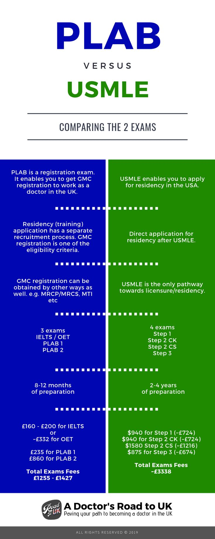 Plab Vs Usmle In 2020 Exam How To Apply How To Become