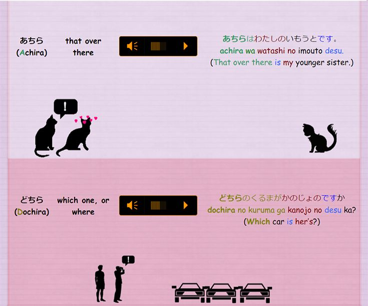 "(from JapaneseMEOW.com)  We are going to learn Japanese demonstratives in this grammar lesson.  We use Japanese demonstratives to refer to people, things and places.  In English, we would say ""this"", ""that"", ""over there"", etc.  In Japanese, we use the following prefixes: ko (こ), so (そ), a (あ), do (ど)."