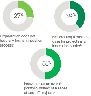 25% of #lifesciences orgz. do not have any formal innovation process. Read more such results: http://buff.ly/1cOvJ1s