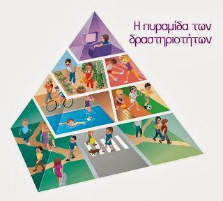 'Εν Δαδίω ...: Η πυραμίδα διατροφής και δραστηριοτήτων
