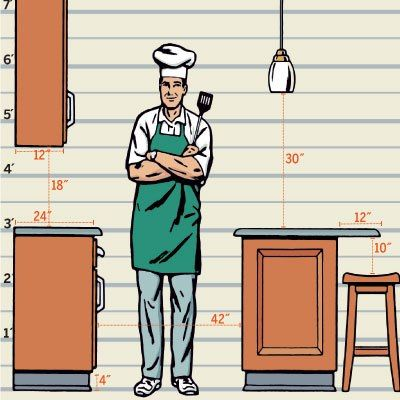 Rule of thumb for kitchen cabinetry