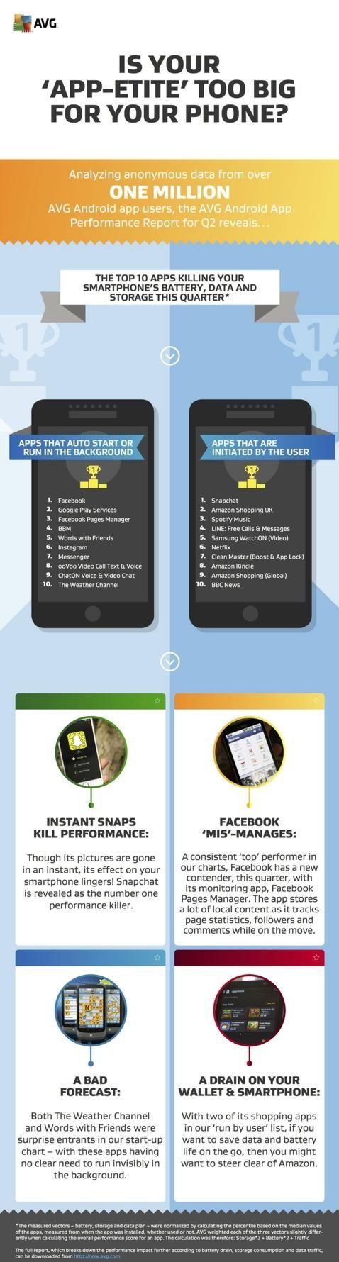 Android las diez aplicaciones que m s bater a consumen m s espacio ocupan y m s datos