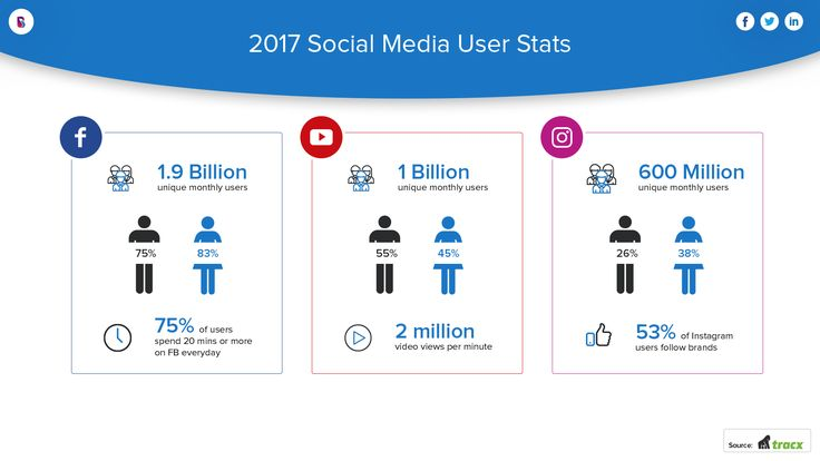 We've moved on from the days of MySpace to a social media era now dominated by WhatsApp, Snapchat App, Tinder, Instagram are other social networking apps. Looking to develop a social media app. Let's have a look at​ 2017 Social Media Stats and learn why people prefer to use social media apps.  #SocialNetworking #SocialMedia #MobileAppDevelopment #SocialMediaAppDevelopment #SocialMediaAppDevelopers #2017SocialMediaStats Tracx GlobalWebIndex