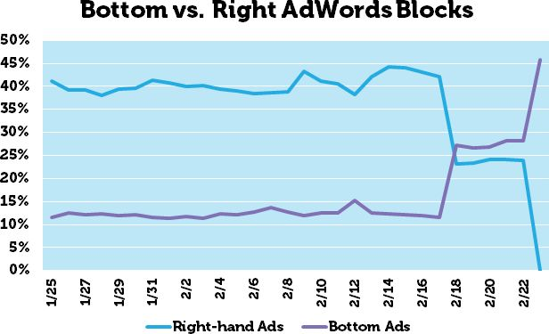 Four Ads on Top: The Wait Is Over via @mozhq  #AdWords #Google #SEO