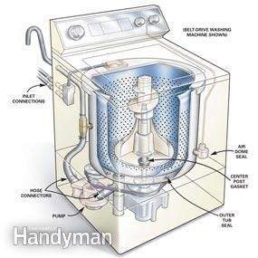 how to fix leaking top load washing machine
