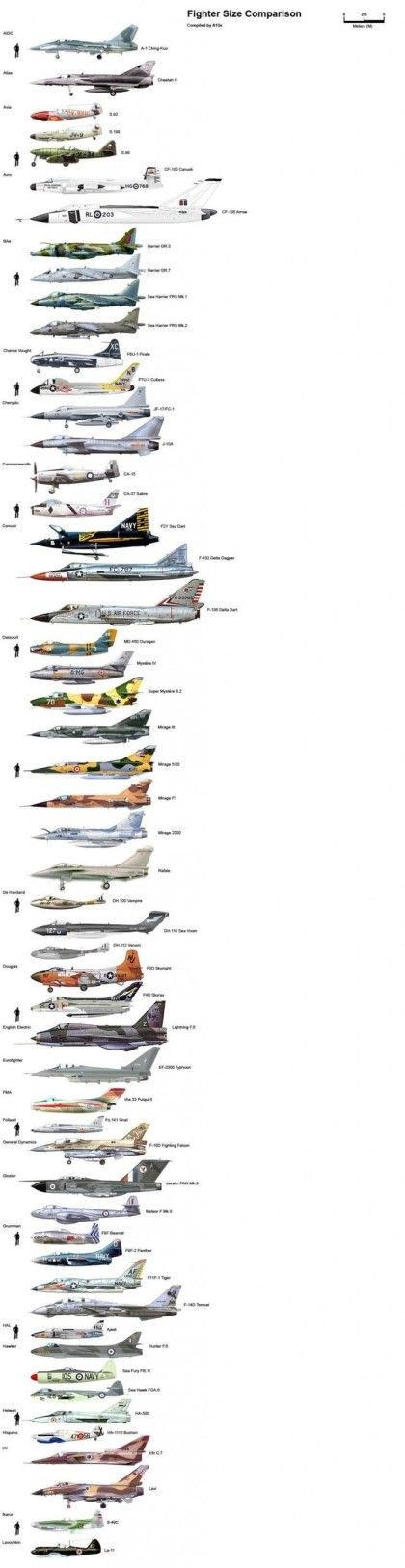 전차,전투기,군함 크기 비교 | Daum 루리웹
