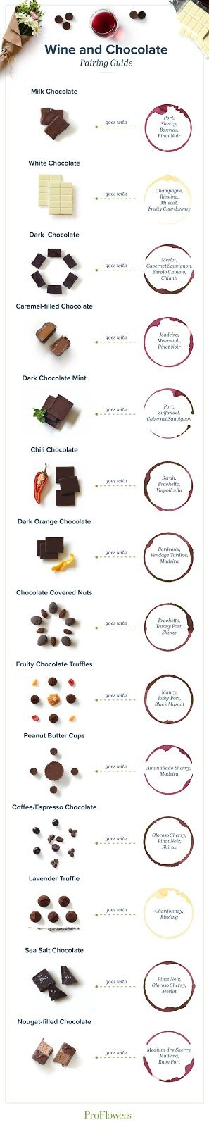 I came across this fabulous guide to wine and chocolate pairing from ProFlowers . It pairs 14 popular chocolates like peanut butter cups ...