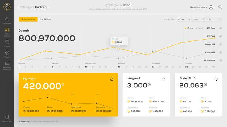 Dashboard UI Design | #userinterface #webdesign #flatui