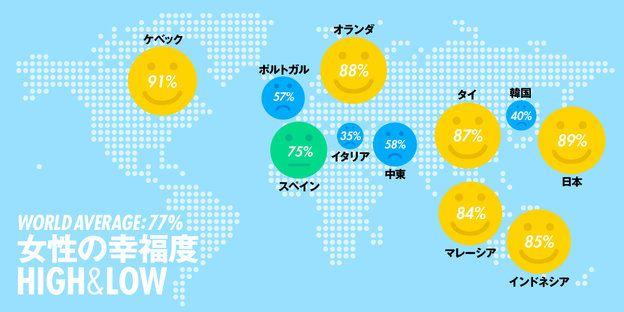 ELLE Happiness Survey