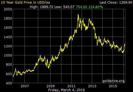 Price of Gold over time, yearly chart