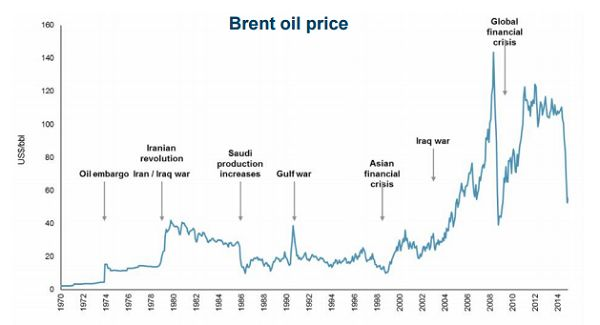 oil price movements