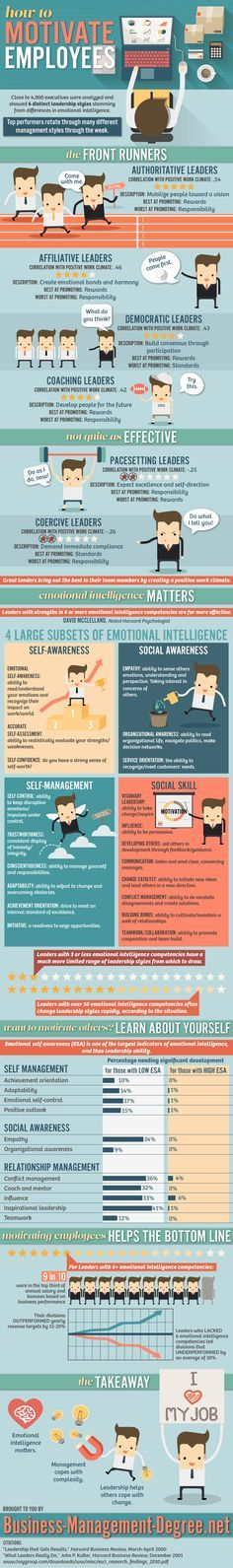 A great infographic with recent data and practical advice on how to motivate employees, courtesy of Business-Management-Degree.