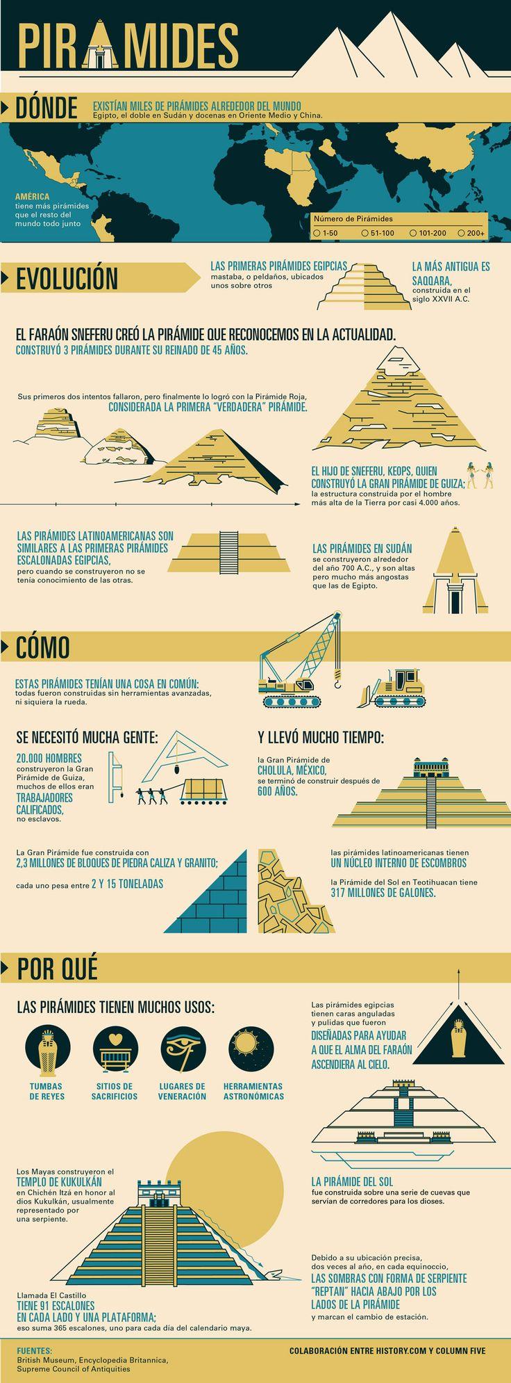 La pirámide más antigua se construyó 27 siglos antes de Cristo. Humanidad: La Historia de Todos Nosotros.