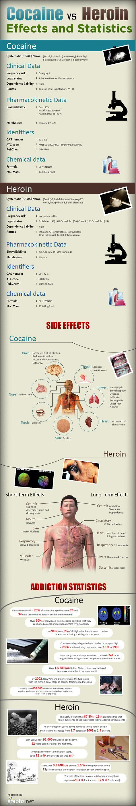 Here's a look at some of the side effects and statistics of Cocaine and Heroin. Some side effects of Cocaine include increased risk of stroke, reduction in attention, lethargy, hoarse voice, soreness of throat, skin pruritis etc whereas the side effects of Heroin include Mouth dryness, warm flushing in skin, drowsy state and weakness of muscles. -