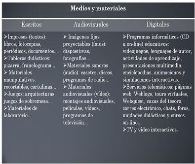 a) Definición y Clasificación de Material Didáctico - Recursos web: Aptitudes Sobresalientes