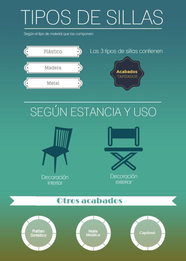 Infografía sobre los tipos de sillas para restaurante según materiales y uso