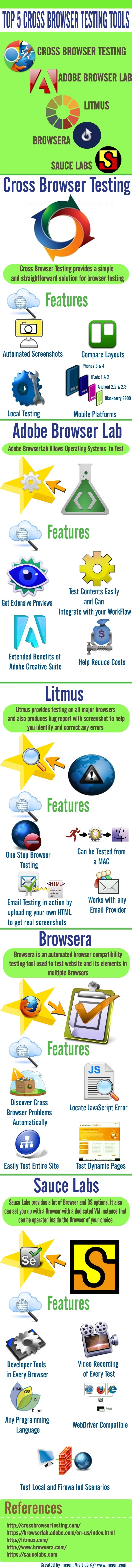 Infographic Any website designer knows the importance of Cross Browser Testing Tools www.socialmediamamma.com