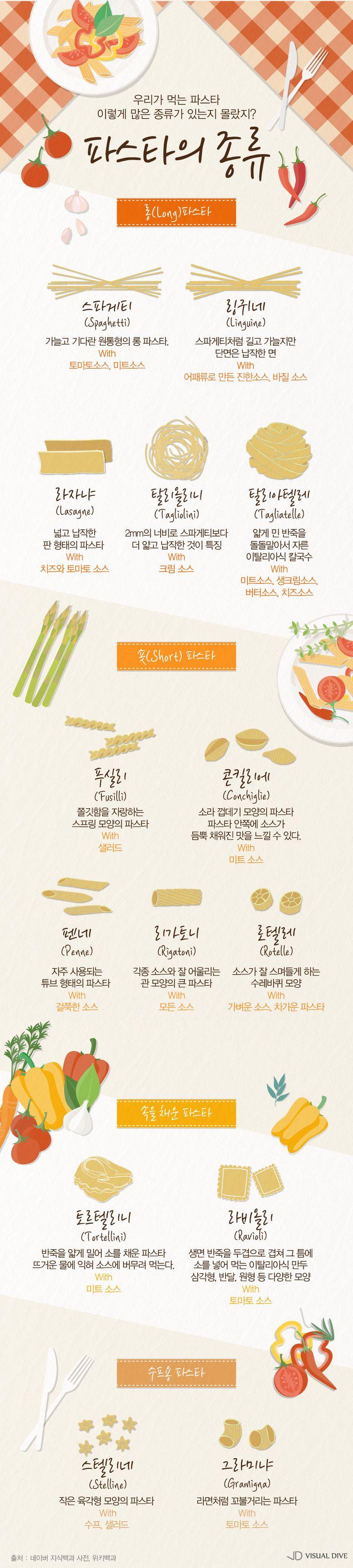 모양에 따라 요리법이 달라지는 '파스타' [인포그래픽] #Pasta / #infograhpic ⓒ 비주얼다이브 무단 복사·전재·재배포 금지