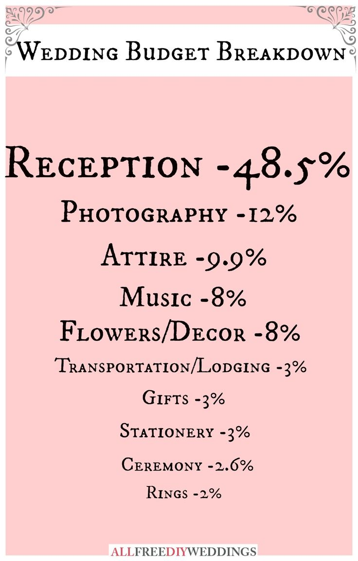 Brilliant, specific wedding budget breakdown!