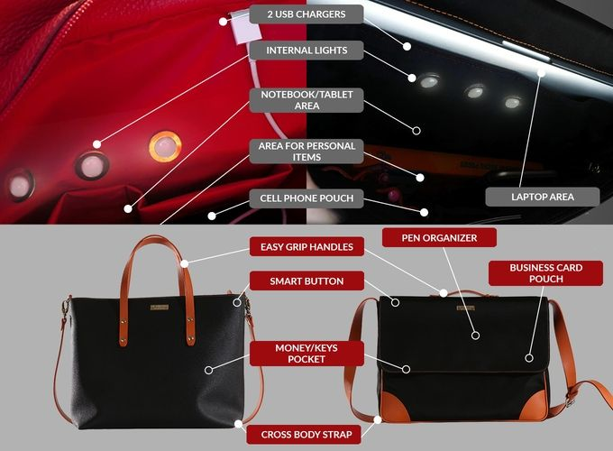 The Smartbag's list of features is seemingly endless! Pre-order one of four models or the kit to turn all your bags into a tech bag on Kickstarter until December 9!