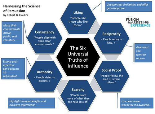 The six universal truths of influence and human behavior #yvlcm