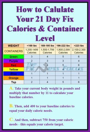 21 Day Fix Calorie & Container Calculation Chart. How to calculate your calories and container level when following the 21 Day Fix diet program. www.thefitnessfocus.com