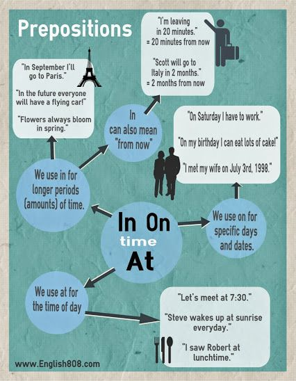 """Prepositions 'In', """"on', 'at'"""