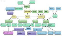 Programmi e app per creare mappe mentali / concettuali e diagrammi