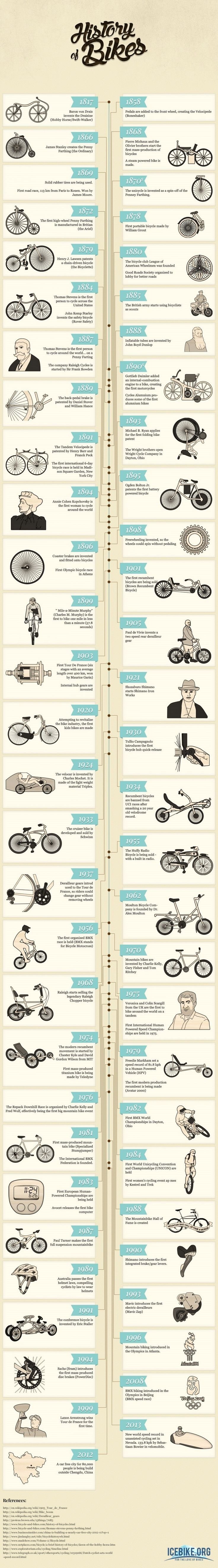 The History of Bikes Infographic.