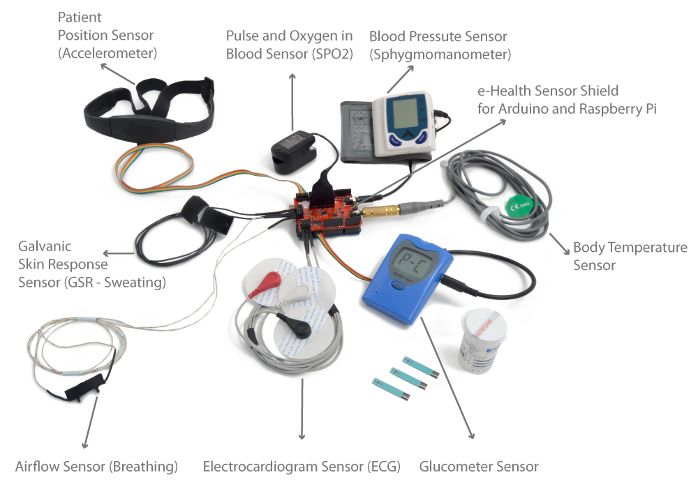e-Health Sensor Platform for Arduino and Raspberry Pi