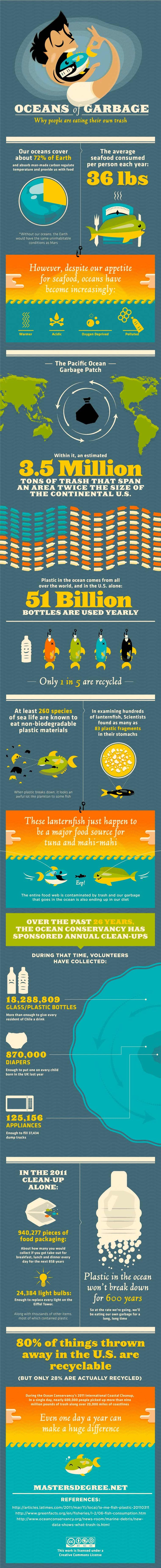 Oceans of garbage:  We are eating our own trash. What goes in; must come out; goes back in.