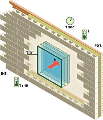 Le coefficient de transmission thermique d'une paroi (U)