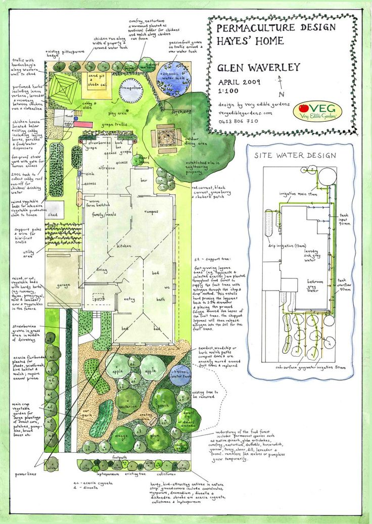 Permaculture homestead design by Glen Waverley #livingecology #permacultureinternship