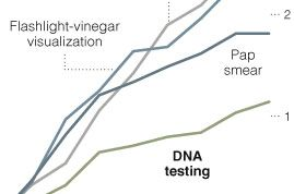 Interesting (2009) story about simple vinegar test outperforming pap smear at finding HPV and precancerous conditions. Some gynecologists hope it will replace the standard screening.