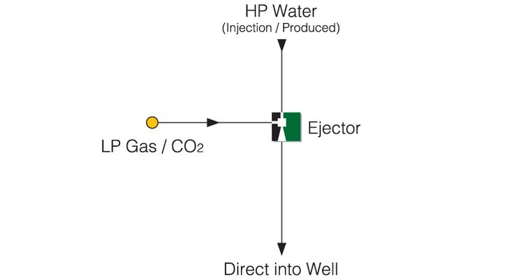 Flare Gas Recovery using available HP Compressor Gas to drive the Ejector, complete with automated control on the Ejector recycle line.