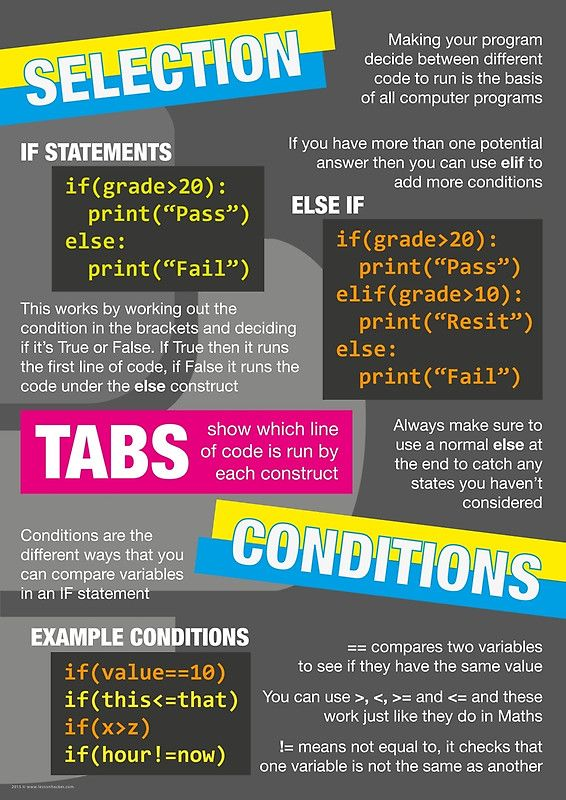 A Poster That Demonstrates Some Of The Basic Programming Concepts In Python For Use Around T Computer Science Programming Computer Science Computer Programming