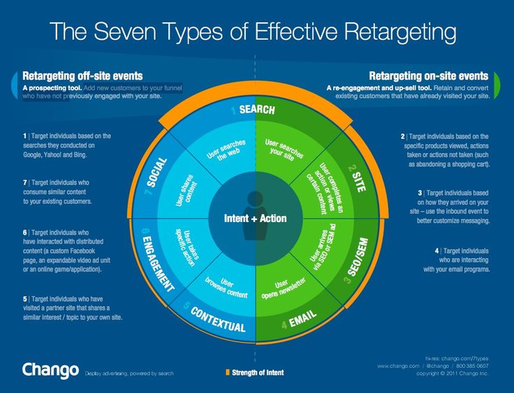 7 Effective Ways to Implement a Retargeting Campaign [Infographic]