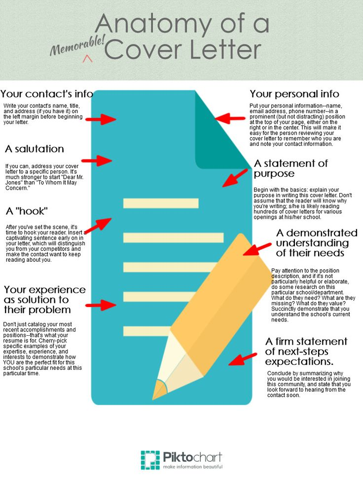 anatomy of a cover letter infographic - General Cover Letter Format