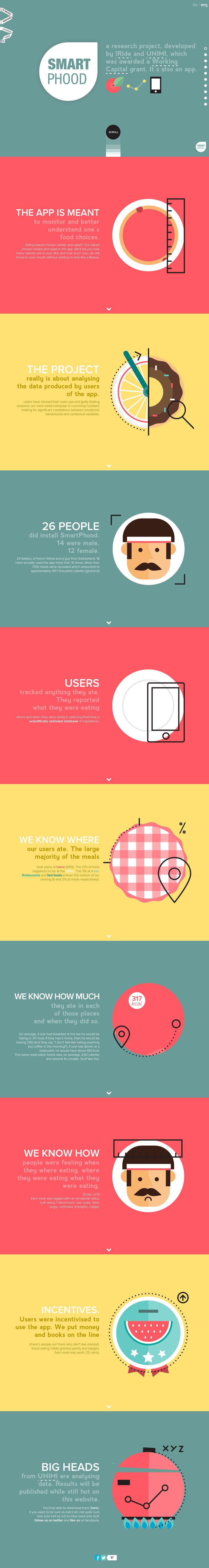 Smartphood http://www.awwwards.com/best-websites/smartphood #SinglePage #Illustration #Animation #HTML5 #Colorful #Scroll