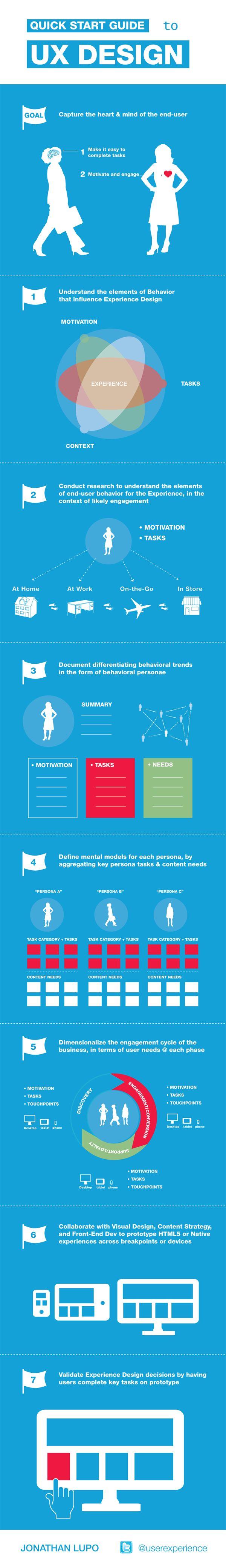 Comment concevoir l'expérience utilisateur : un guide pratique #UX | #infographics repinned by @Piktochart