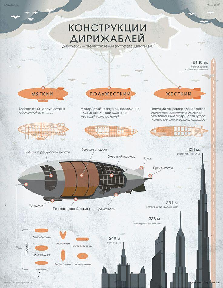 Слышал причудливое слово «дирижабль»? Хочешь узнать об этой удивительной конструкции больше? Инфосёрфинг не только расскажет, но и покажет. http://infosurfing.ru/?p=270 #air #planes #history