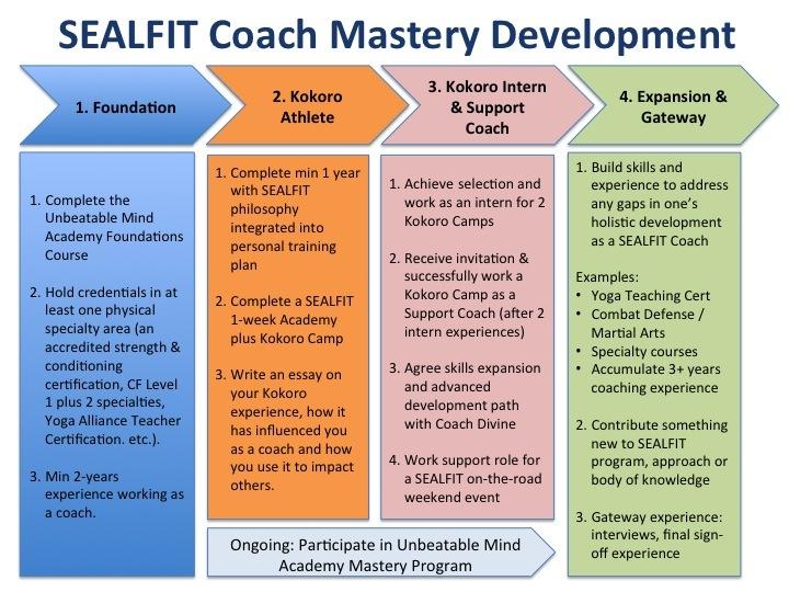 Sealfit training program
