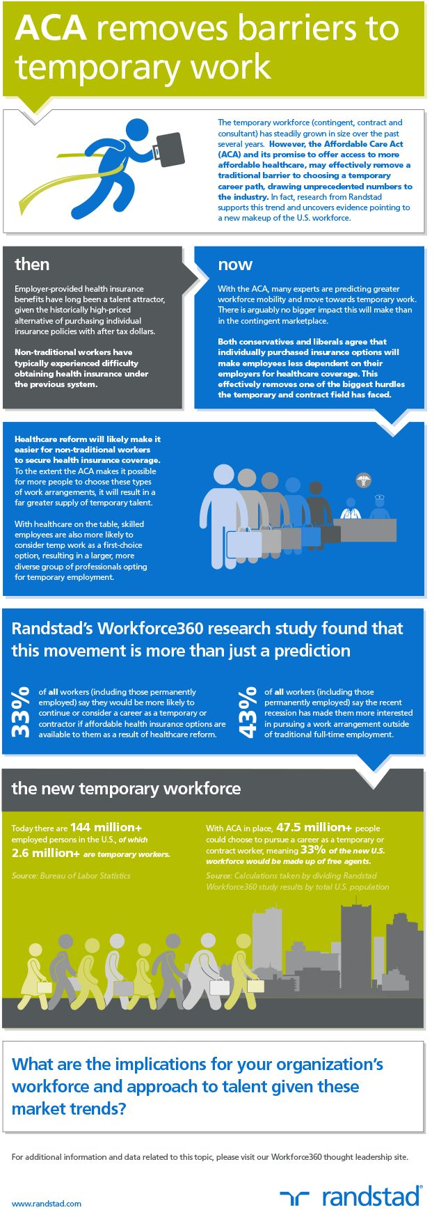 Healthcare Infographic. Affordable Care Act. Randstad USA
