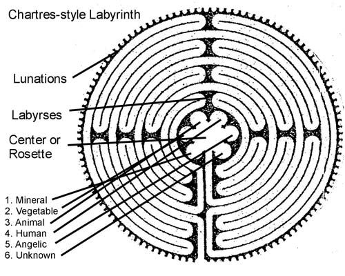 labyrinth: seven circuits