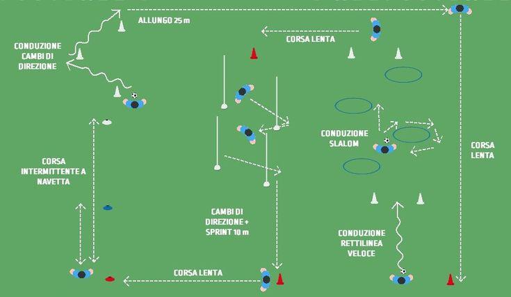 Percorso aerobico intermittente sotto forma di circuito con navette , CdD , allunghi , sprint combinato ad elementi di tecnica calcistica utilizzando la palla