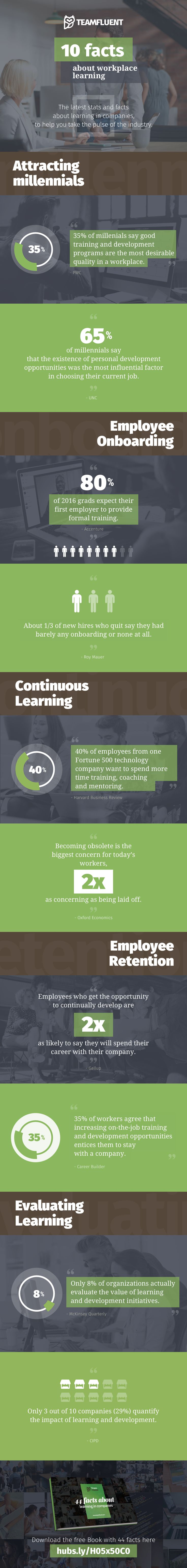 optimal resume login%0A  Infographic  Quick Facts About Organizational Learning