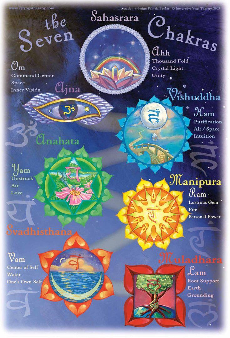 The Chakras With The Tarot Keys: 1000+ Ideas About Seven Chakras On Pinterest
