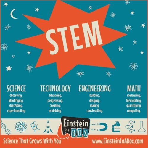What Is STEM, Exactly? Science, Technology, Engineering