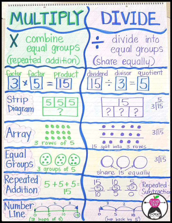 the relationship between multiplication and division
