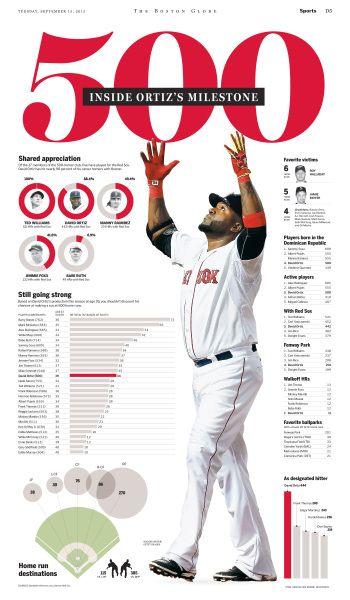 500: Inside Ortiz's milestone #Newspaper #GraphicDesign #Layout